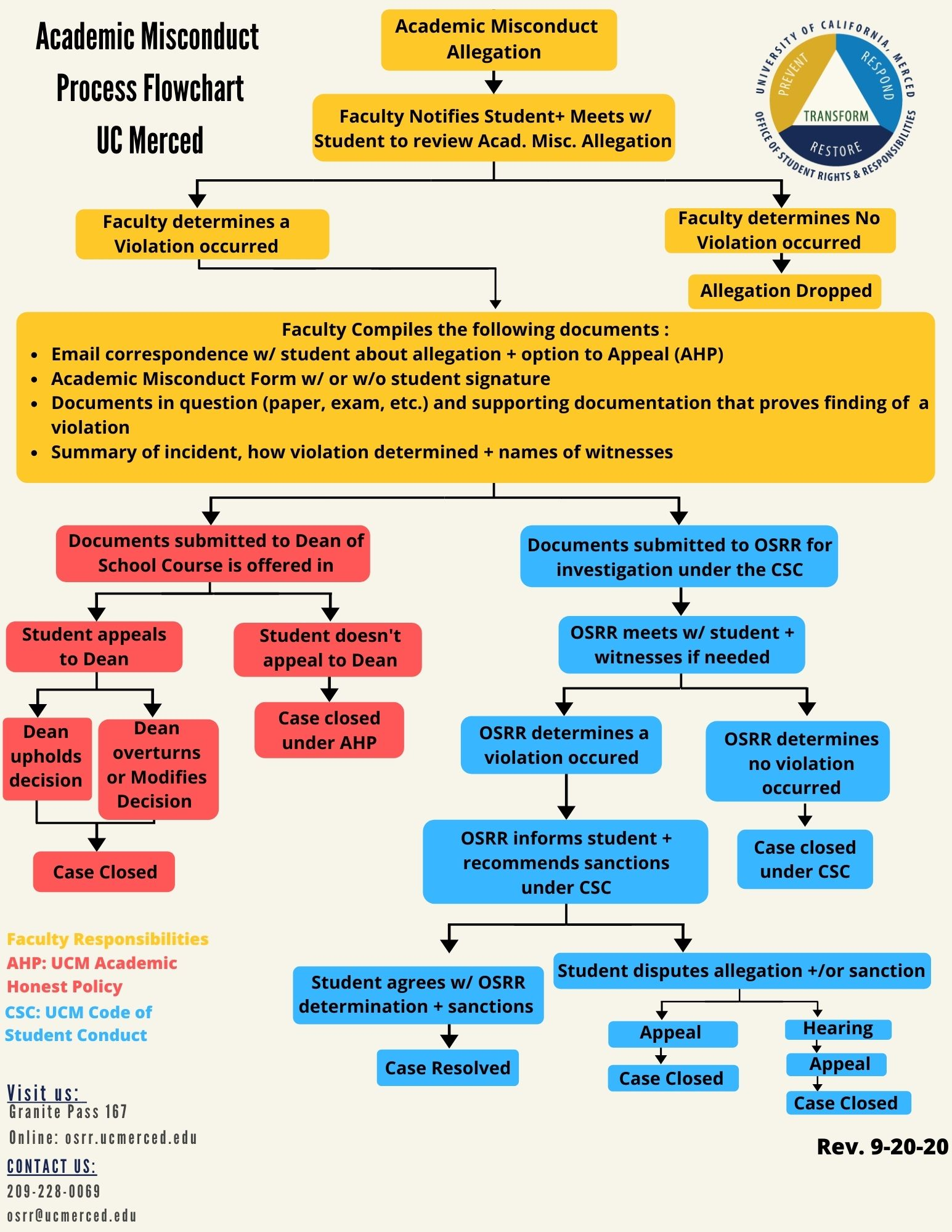 Flow chart outlining the academic misconduct process